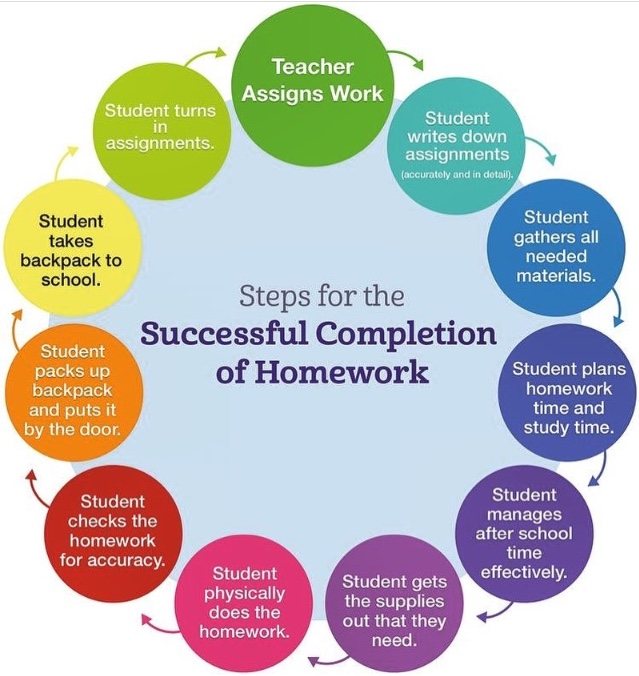 Steps for the Successful Completion of Homework